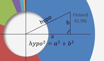 fake doughnut pie chart Pythagorean equation
